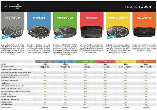 CellularLine Interphone Shape Single Pack - 7
